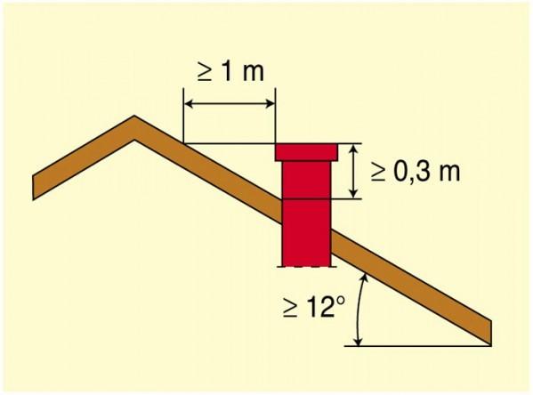 кирпичный дымоход для газового котла - Нужные схемы и описания для всех.